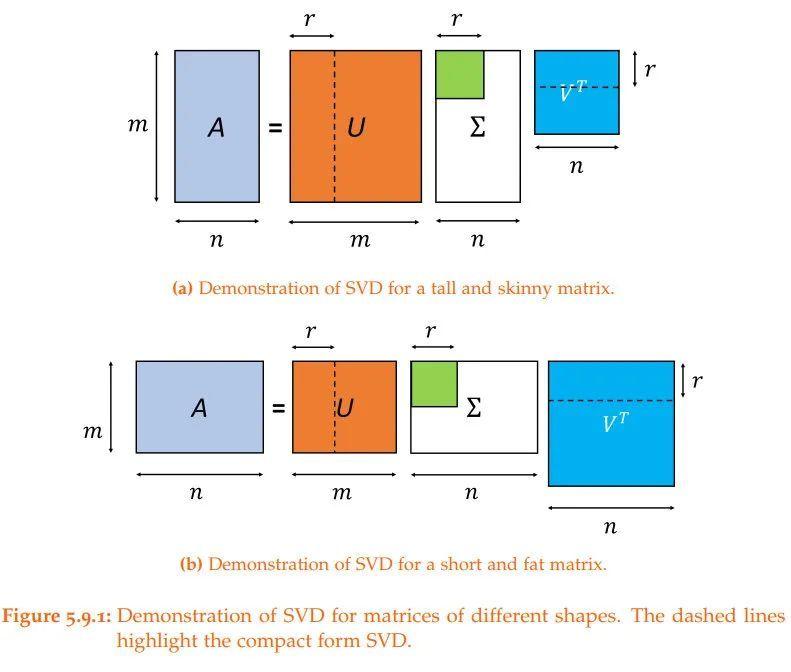 资料 | 1800页33章数学方法精要笔记 —深入数学建模, 机器学习和深度学习的数学基础
