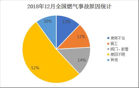 2018年12月全国燃气事故原因统计.png