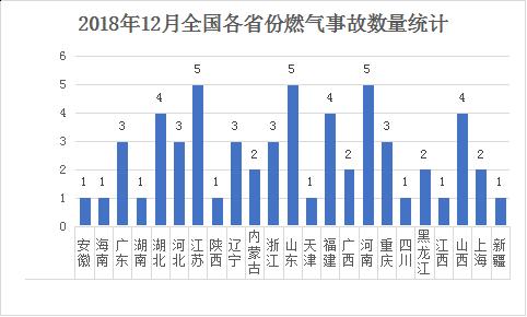 2018年12月全国各省份燃气事故数量统计.png