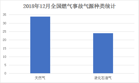 2018年11月全国燃气事故气源种类统计.png