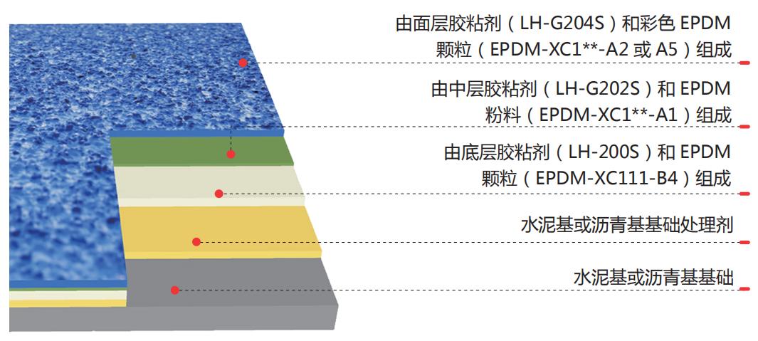 复合型跑道结构图.png