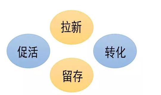 关于社群运营的五大招数,你知道多少?