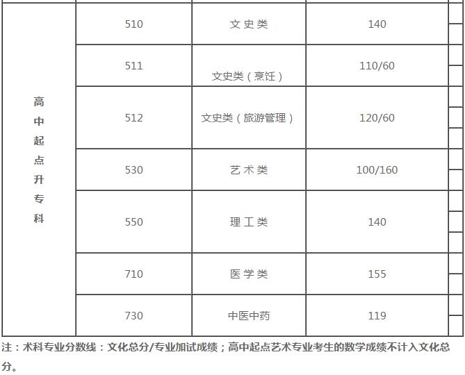 2018年江苏成人高考历年录取分数线详解