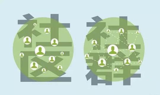 社群运营:活跃社群我们要注意的四个重要点有什么 ?