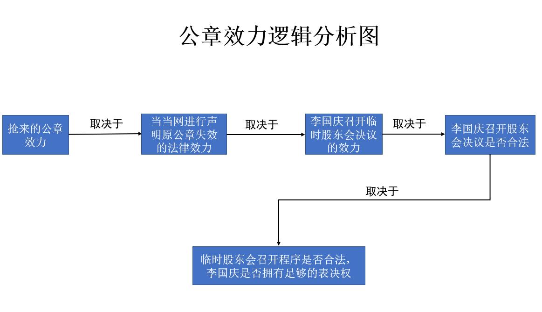公章效力逻辑分析图.png