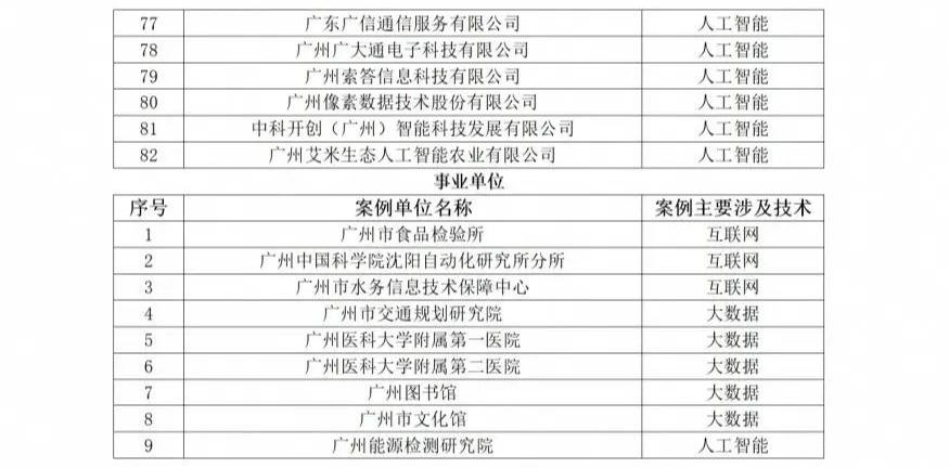 关于广州市互联网、大数据、人工智能和实体经济深度融合应用优秀案例单位公示3.png