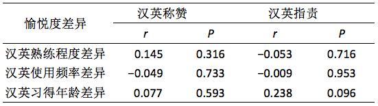 指责和称赞愉悦度的语言间差异与语言熟练程度、使用频率和习得年龄的相关关系.png