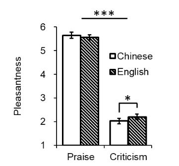 母语汉语和二语英语的称赞和指责的愉悦度评分.png