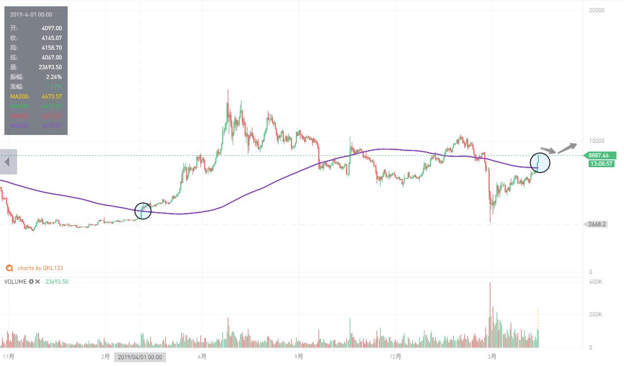 QKL123行情分析 | 比特币放量大涨,对比去年四月熊转牛...这次不一样(0430)_LibraChina_服务于区块链创新者