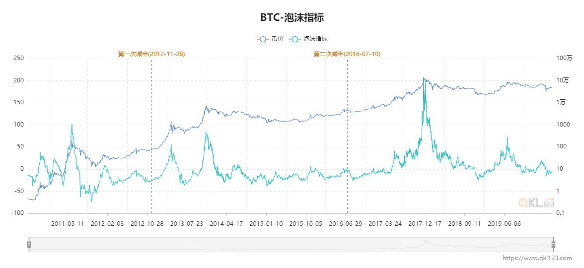 3 BTC-泡沫指标.jpg