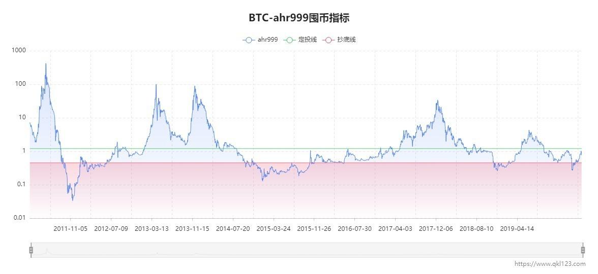 1BTC-ahr999囤币指标 (1).jpg