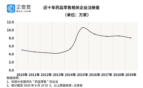 中国邮政开药店背后:企查查数据药品零售相关企业二季度同比增73%
