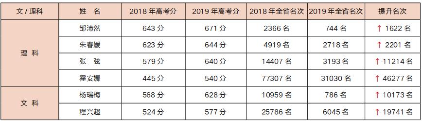 高补成绩表.png