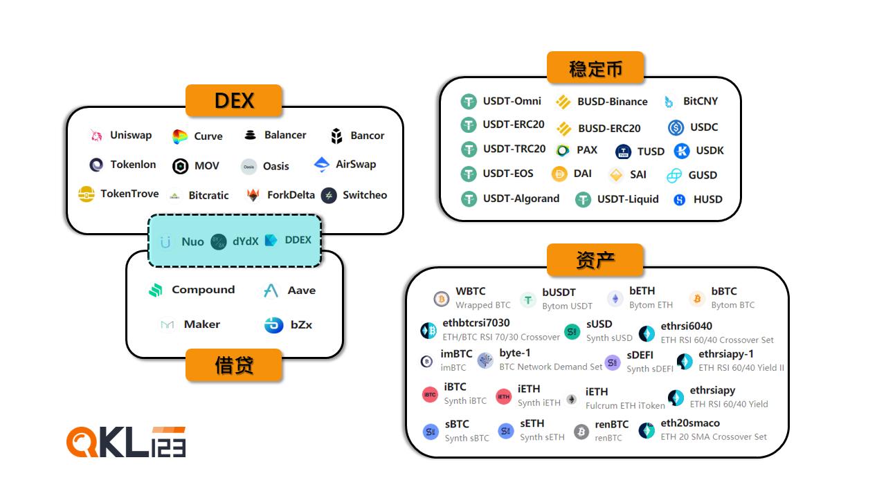区块链月度榜单报告——新增DeFi行业图景(2020年7月)