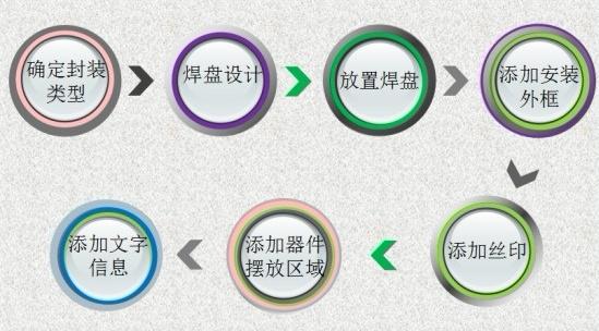 PCB设计制作封装的详细步骤(蓝牙音箱案例实操图)