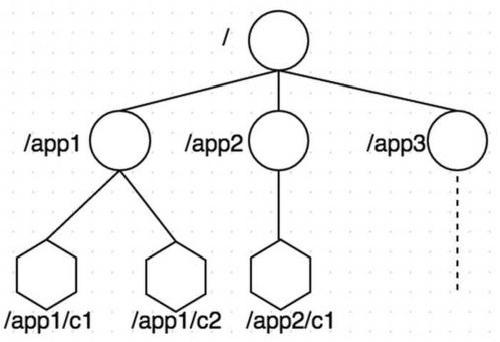 不使用Raft算法,就能简单做集群leader选举