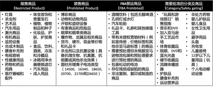 亚马逊里什么是商品合规?亚马逊FBA危险品有哪些